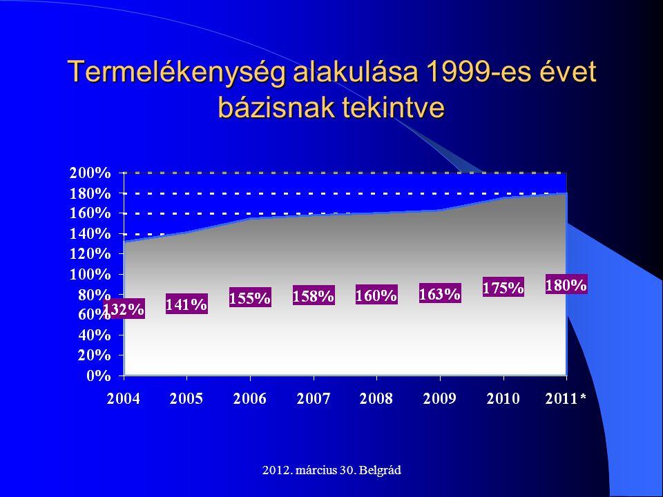 2012. március 30. Belgrád Termelékenység alakulása 1999-es évet bázisnak tekintve