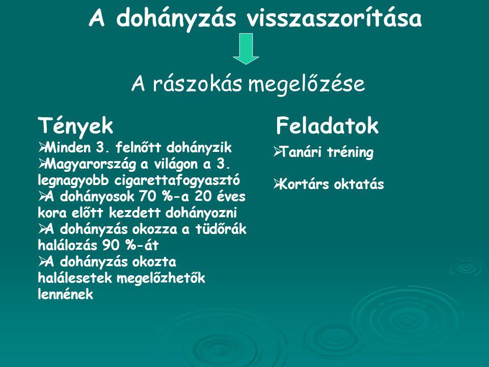 A dohányzás visszaszorítása A rászokás megelőzése Tények  Minden 3. felnőtt dohányzik  Magyarország a világon a 3. legnagyobb cigarettafogyasztó  A