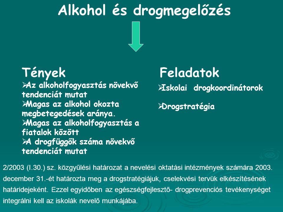Alkohol és drogmegelőzés Tények  Az alkoholfogyasztás növekvő tendenciát mutat  Magas az alkohol okozta megbetegedések aránya.  Magas az alkoholfog