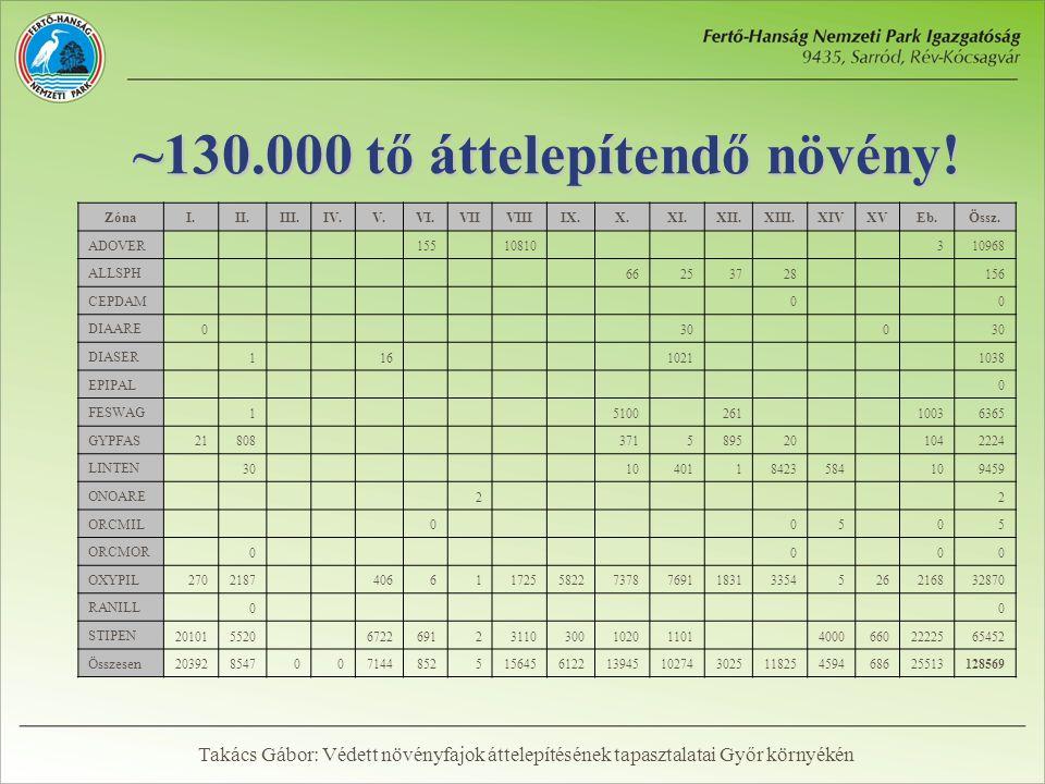 ~130.000 tő áttelepítendő növény. ZónaI.II.III.IV.V.VI.VIIVIIIIX.X.XI.XII.XIII.XIVXVEb.Össz.