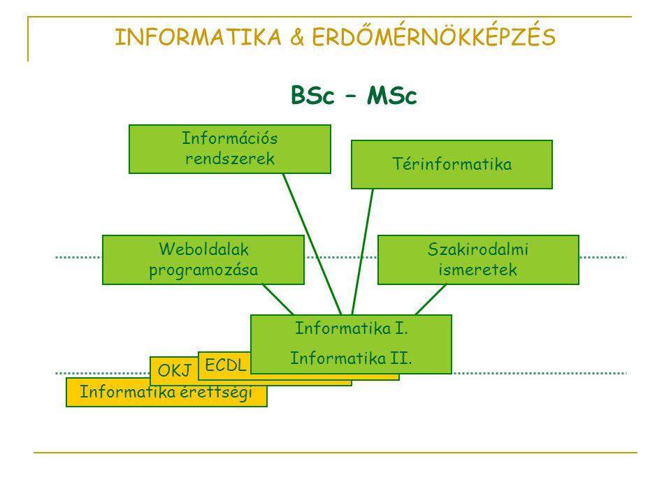 INFORMATIKA & ERDŐMÉRNÖKKÉPZÉS BSc – MSc Informatika érettségi OKJ ECDL Informatika I.