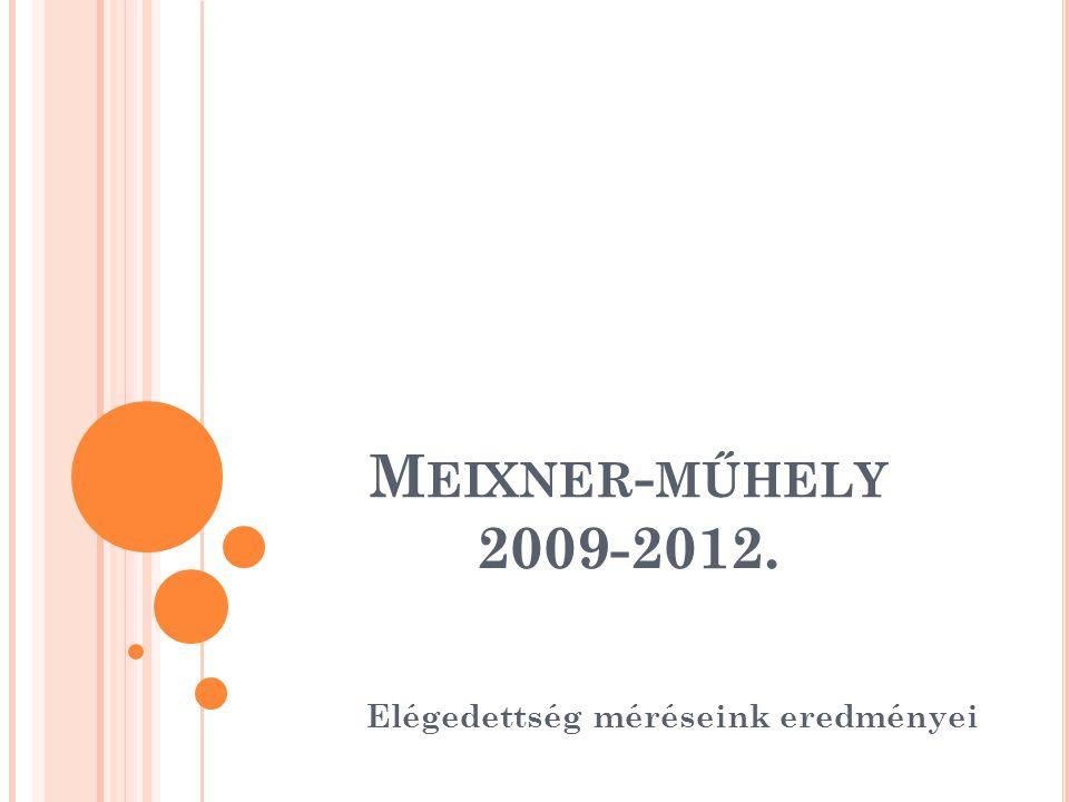 M EIXNER - MŰHELY 2009-2012. Elégedettség méréseink eredményei
