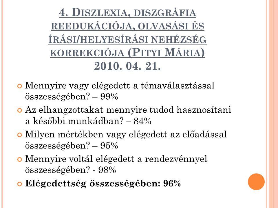4. D ISZLEXIA, DISZGRÁFIA REEDUKÁCIÓJA, OLVASÁSI ÉS ÍRÁSI / HELYESÍRÁSI NEHÉZSÉG KORREKCIÓJA (P ITYI M ÁRIA ) 2010. 04. 21. Mennyire vagy elégedett a