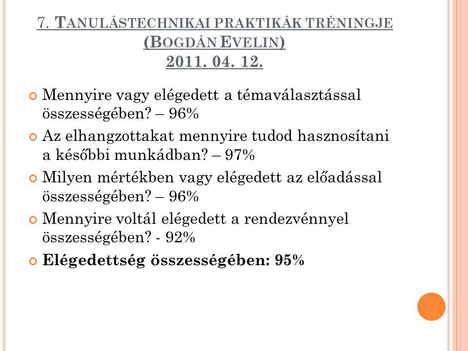 7. T ANULÁSTECHNIKAI PRAKTIKÁK TRÉNINGJE (B OGDÁN E VELIN ) 2011. 04. 12. Mennyire vagy elégedett a témaválasztással összességében? – 96% Az elhangzot