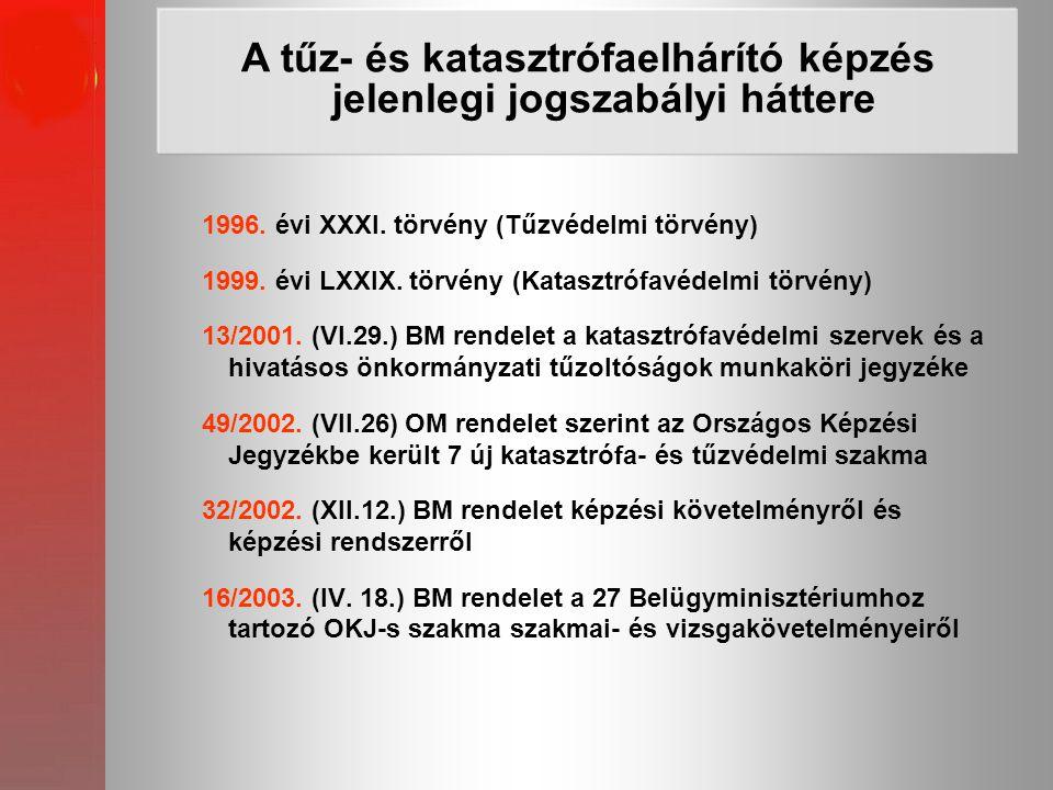 1996. évi XXXI. törvény (Tűzvédelmi törvény) 1999. évi LXXIX. törvény (Katasztrófavédelmi törvény) 13/2001. (VI.29.) BM rendelet a katasztrófavédelmi
