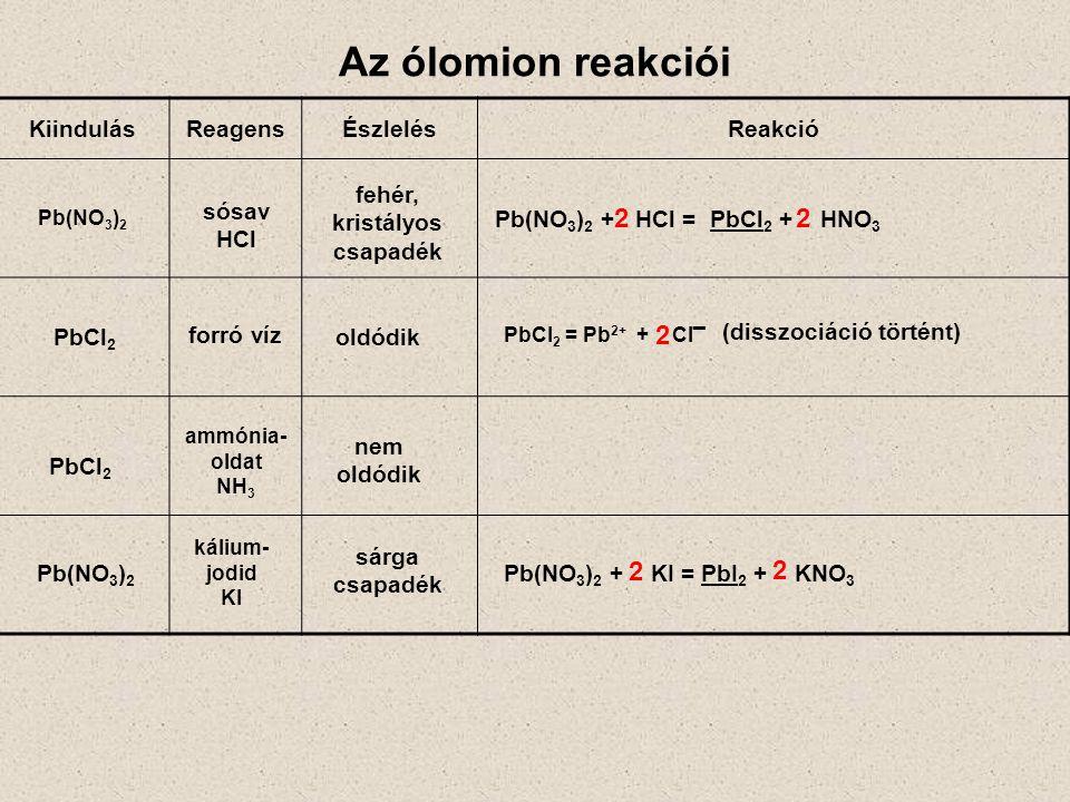 Az ólomion reakciói KiindulásReagensÉszlelésReakció Pb(NO 3 ) 2 Pb(NO 3 ) 2 + HCl = PbCl 2 + HNO 3 PbCl 2 = Pb 2+ + Cl ˉ fehér, kristályos csapadék ol