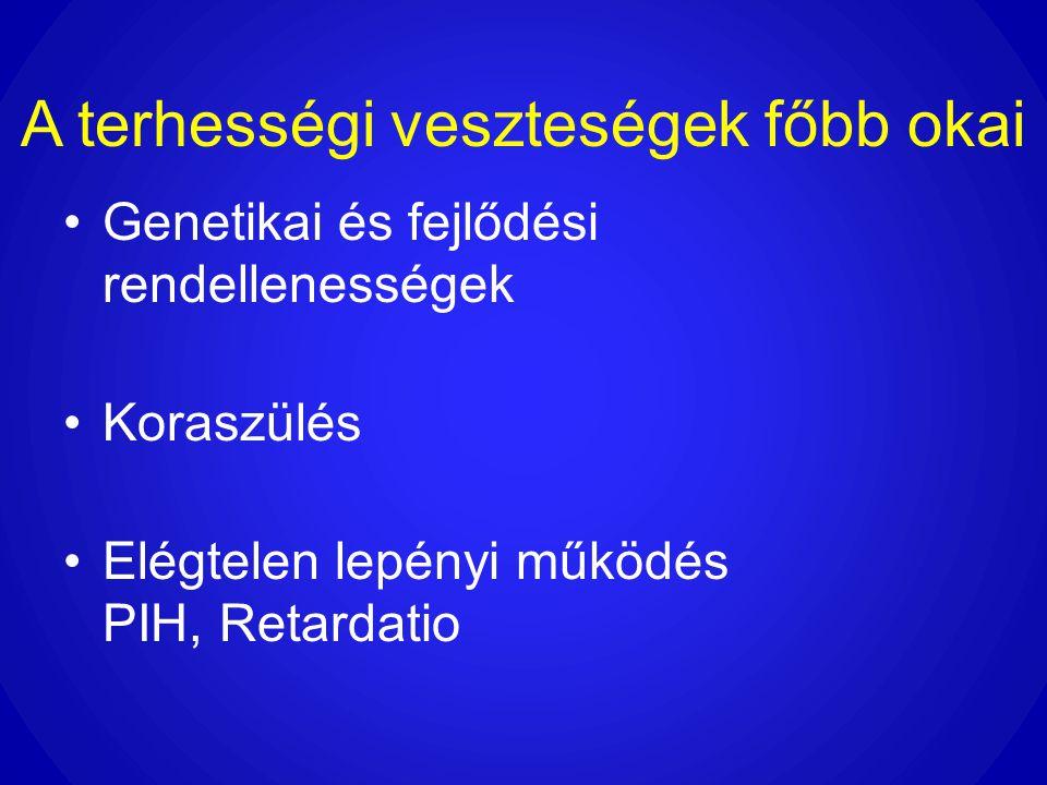 A terhességi veszteségek főbb okai •Genetikai és fejlődési rendellenességek •Koraszülés •Elégtelen lepényi működés PIH, Retardatio