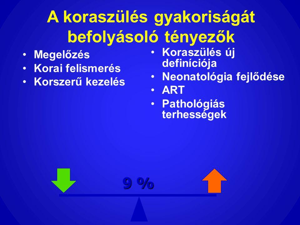 A koraszülés gyakoriságát befolyásoló tényezők •Megelőzés •Korai felismerés •Korszerű kezelés •Koraszülés új definíciója •Neonatológia fejlődése •ART