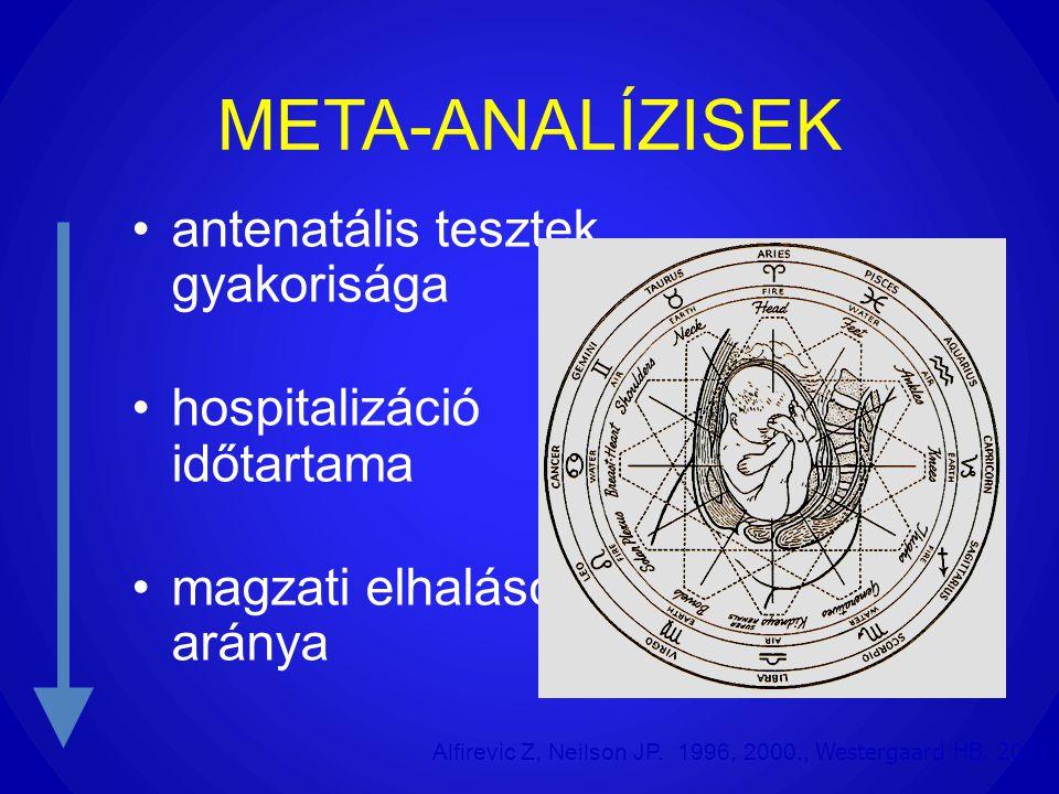 META-ANALÍZISEK •antenatális tesztek gyakorisága •hospitalizáció időtartama •magzati elhalások aránya Alfirevic Z, Neilson JP. 1996, 2000., Westergaar