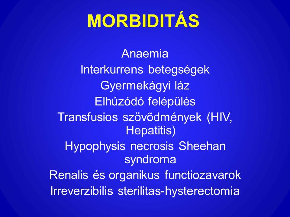 MORBIDITÁS Anaemia Interkurrens betegségek Gyermekágyi láz Elhúzódó felépülés Transfusios szövõdmények (HIV, Hepatitis) Hypophysis necrosis Sheehan sy