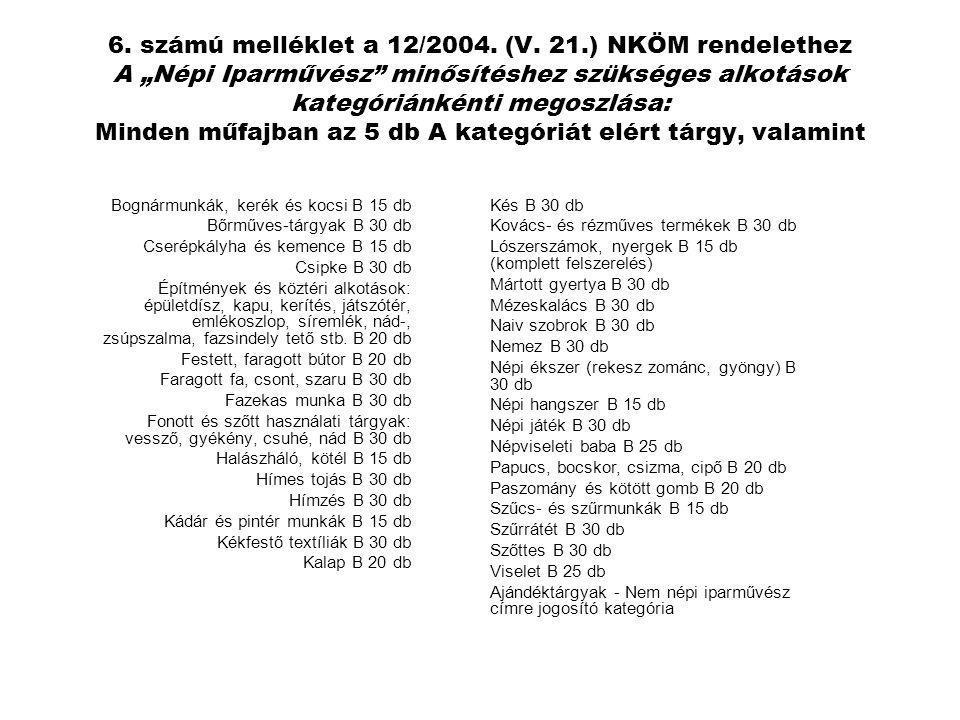 """6. számú melléklet a 12/2004. (V. 21.) NKÖM rendelethez A """"Népi Iparművész"""" minősítéshez szükséges alkotások kategóriánkénti megoszlása: Minden műfajb"""