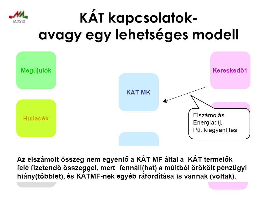 KÁT kapcsolatok- avagy egy lehetséges modell Megújulók Hulladék Kapcsolt KÁT MK RendszerIr. Kereskedő1 Kereskedő2 Kereskedő n Elszámolás Energiadíj, P