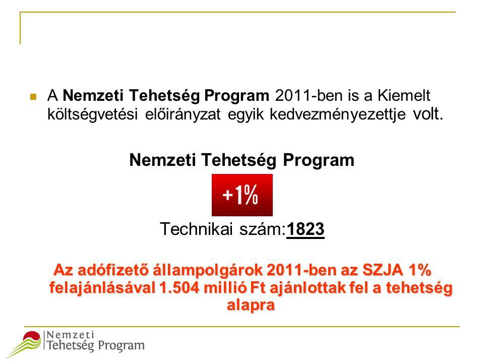  A Nemzeti Tehetség Program 2011-ben is a Kiemelt költségvetési előirányzat egyik kedvezményezettje volt. Nemzeti Tehetség Program Technikai szám:182