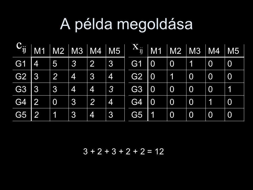 A példa megoldása M1M2M3M4M5 G145323 G232434 G333443 G420324 G521343 M1M2M3M4M5 G100100 G201000 G300001 G400010 G510000 3 + 2 + 3 + 2 + 2 = 12