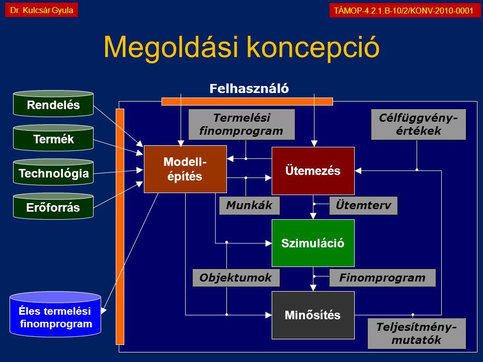TÁMOP-4.2.1.B-10/2/KONV-2010-0001 Dr. Kulcsár Gyula Megoldási koncepció Felhasználó Erőforrás Technológia Termék Rendelés Éles termelési finomprogram