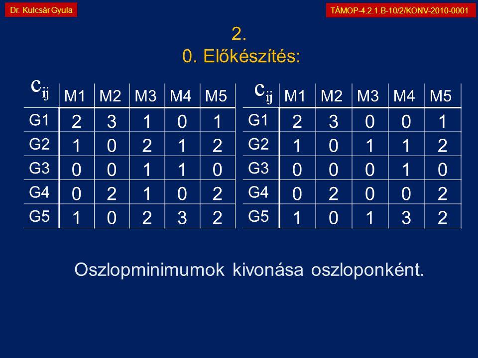 TÁMOP-4.2.1.B-10/2/KONV-2010-0001 Dr. Kulcsár Gyula 2.