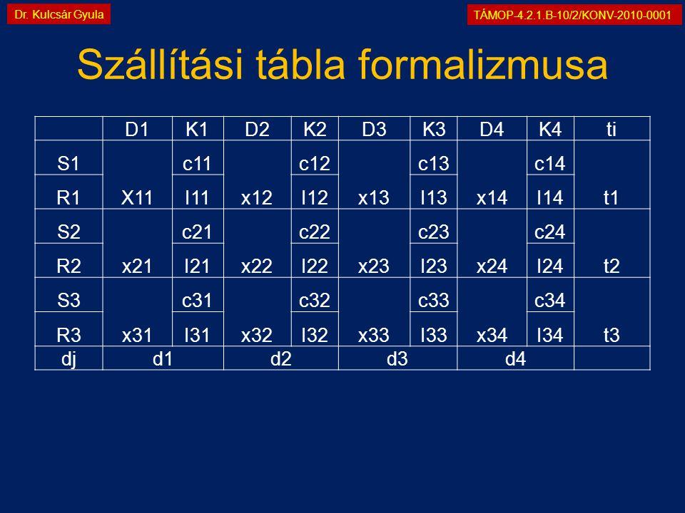 TÁMOP-4.2.1.B-10/2/KONV-2010-0001 Dr. Kulcsár Gyula Szállítási tábla formalizmusa D1K1D2K2D3K3D4K4ti S1 X11 c11 x12 c12 x13 c13 x14 c14 t1 R1I11I12I13