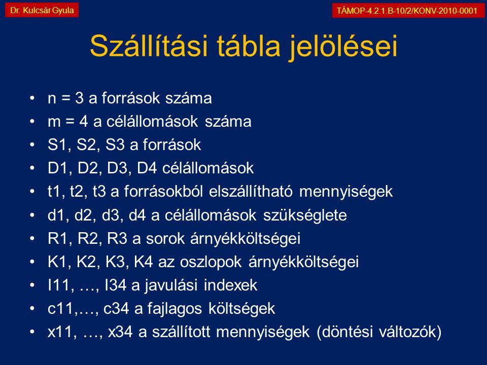 TÁMOP-4.2.1.B-10/2/KONV-2010-0001 Dr. Kulcsár Gyula Szállítási tábla jelölései •n = 3 a források száma •m = 4 a célállomások száma •S1, S2, S3 a forrá