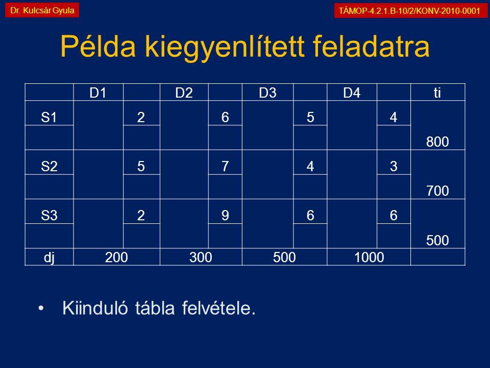 TÁMOP-4.2.1.B-10/2/KONV-2010-0001 Dr. Kulcsár Gyula Példa kiegyenlített feladatra D1 D2 D3 D4 ti S1 2 6 5 4 800 S2 5 7 4 3 700 S3 2 9 6 6 500 dj200300