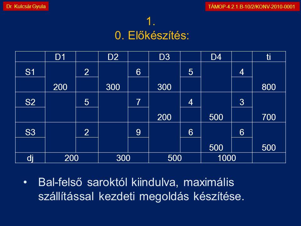 TÁMOP-4.2.1.B-10/2/KONV-2010-0001 Dr. Kulcsár Gyula D1 D2 D3 D4 ti S1 200 2 300 6 5 4 800 S2 5 7 200 4 500 3 700 S3 2 9 6 500 6 dj2003005001000 •Bal-f
