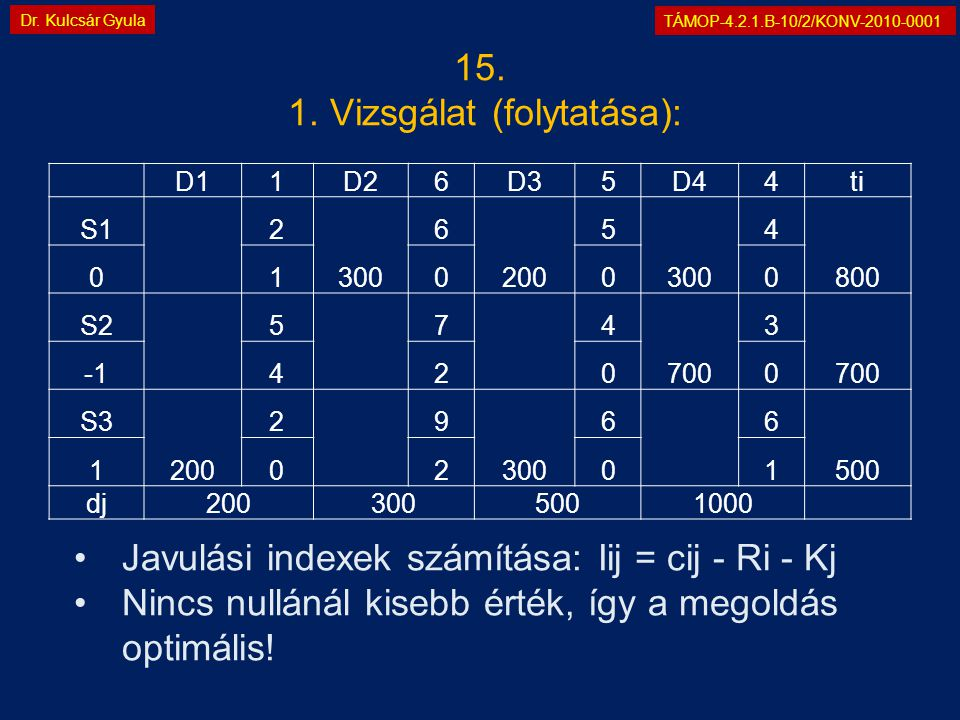 TÁMOP-4.2.1.B-10/2/KONV-2010-0001 Dr. Kulcsár Gyula D11D26D35D44ti S1 2 300 6 200 5 300 4 800 01000 S2 5 7 4 700 3 4200 S3 200 2 9 300 6 6 500 10201 d