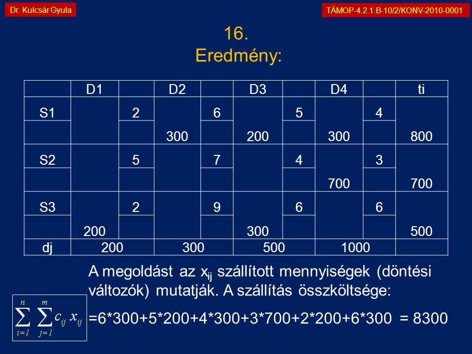 TÁMOP-4.2.1.B-10/2/KONV-2010-0001 Dr. Kulcsár Gyula A megoldást az x ij szállított mennyiségek (döntési változók) mutatják. A szállítás összköltsége:
