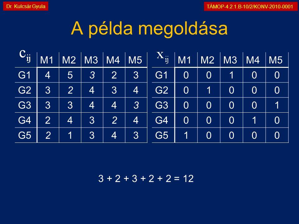 TÁMOP-4.2.1.B-10/2/KONV-2010-0001 Dr. Kulcsár Gyula A példa megoldása M1M2M3M4M5 G145323 G232434 G333443 G424324 G521343 M1M2M3M4M5 G100100 G201000 G3