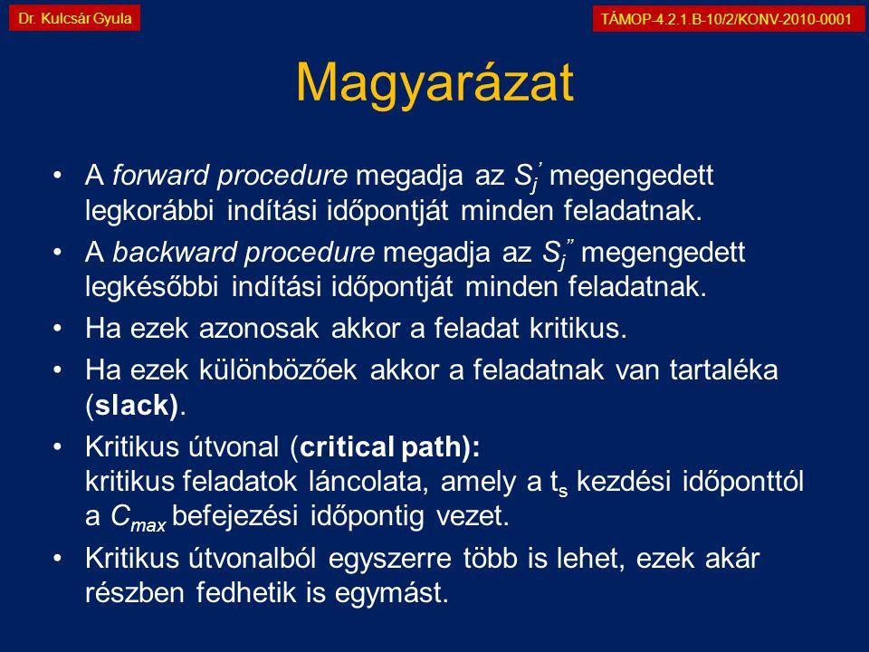 TÁMOP-4.2.1.B-10/2/KONV-2010-0001 Dr. Kulcsár Gyula Magyarázat •A forward procedure megadja az S j ' megengedett legkorábbi indítási időpontját minden
