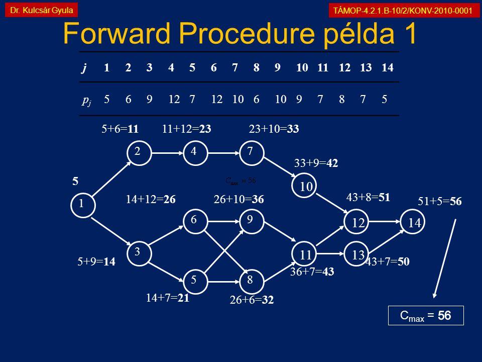 TÁMOP-4.2.1.B-10/2/KONV-2010-0001 Dr. Kulcsár Gyula Forward Procedure példa 1 1 2 3 69 58 47 1110121413 5 5+6=1111+12=2323+10=33 5+9=14 14+12=26 14+7=