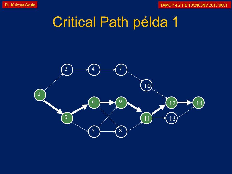 TÁMOP-4.2.1.B-10/2/KONV-2010-0001 Dr. Kulcsár Gyula 1 69 1214 Critical Path példa 1 2 3 58 47 11 1013