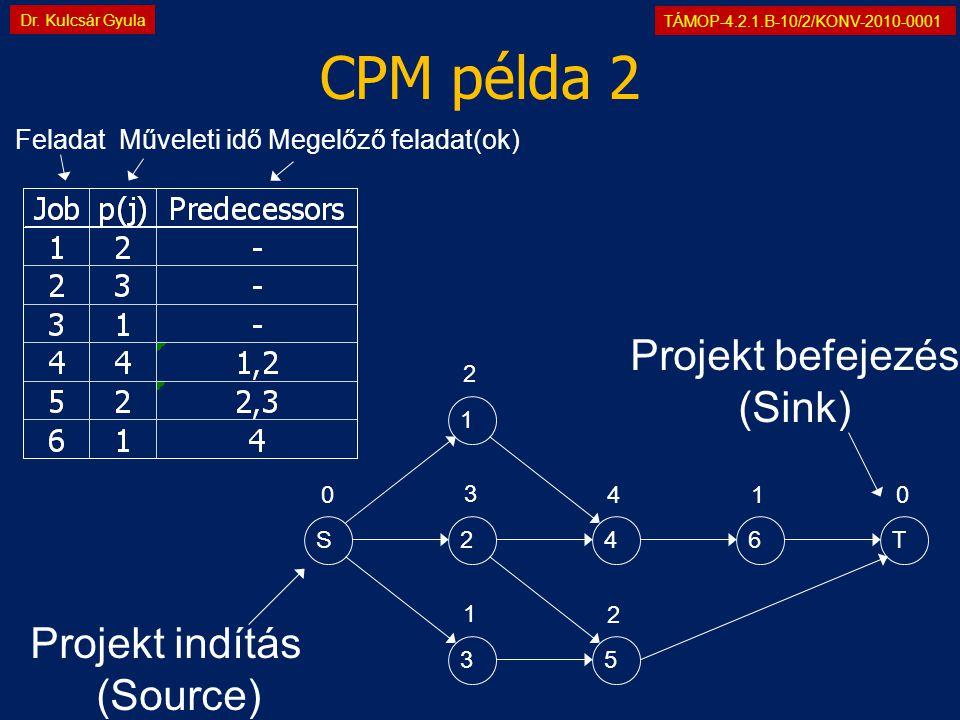 TÁMOP-4.2.1.B-10/2/KONV-2010-0001 Dr. Kulcsár Gyula CPM példa 2 1 24 35 6TS 2 3 1 4 2 1 00 Projekt indítás (Source) Projekt befejezés (Sink) Feladat M