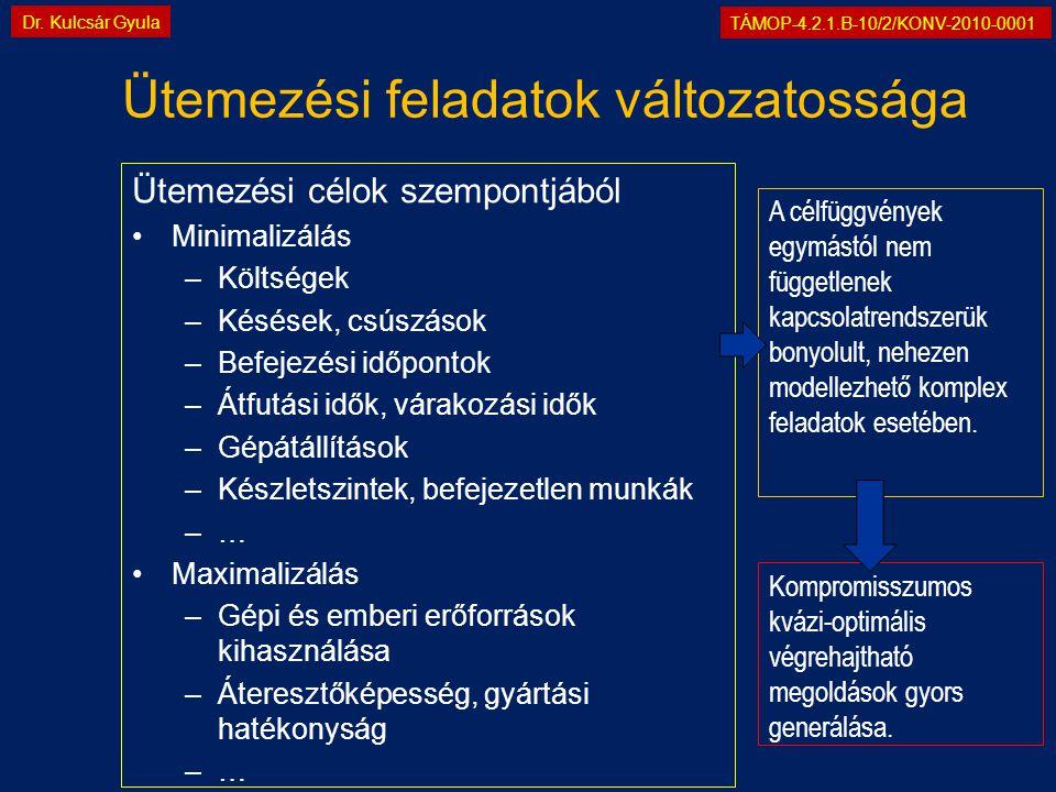 TÁMOP-4.2.1.B-10/2/KONV-2010-0001 Dr. Kulcsár Gyula Ütemezési célok szempontjából •Minimalizálás –Költségek –Késések, csúszások –Befejezési időpontok