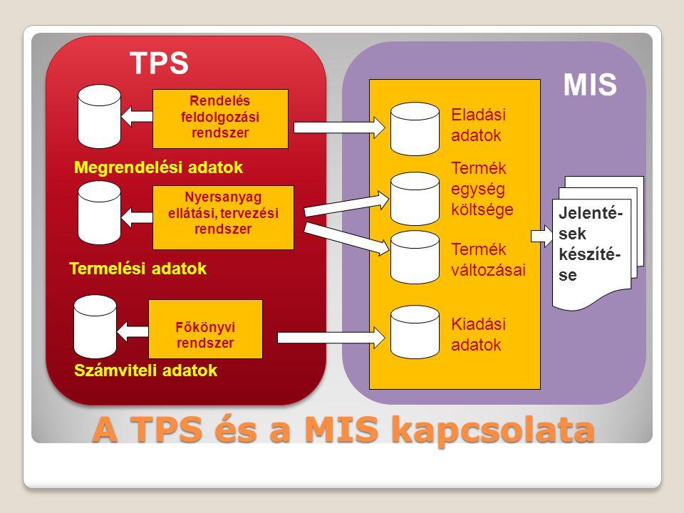 A TPS és a MIS kapcsolata Rendelés feldolgozási rendszer Nyersanyag ellátási, tervezési rendszer Főkönyvi rendszer Megrendelési adatok Termelési adatok Számviteli adatok TPS MIS Eladási adatok Termék egység költsége Termék változásai Kiadási adatok Jelenté- sek készíté- se