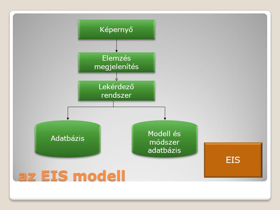 az EIS modell Képernyő Elemzés megjelenítés Modell és módszer adatbázis Adatbázis Lekérdező rendszer EIS