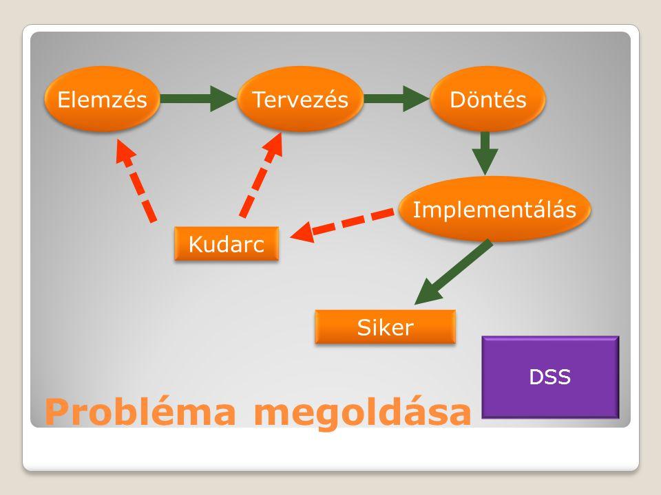 Probléma megoldása Elemzés Tervezés Döntés Implementálás Siker Kudarc DSS