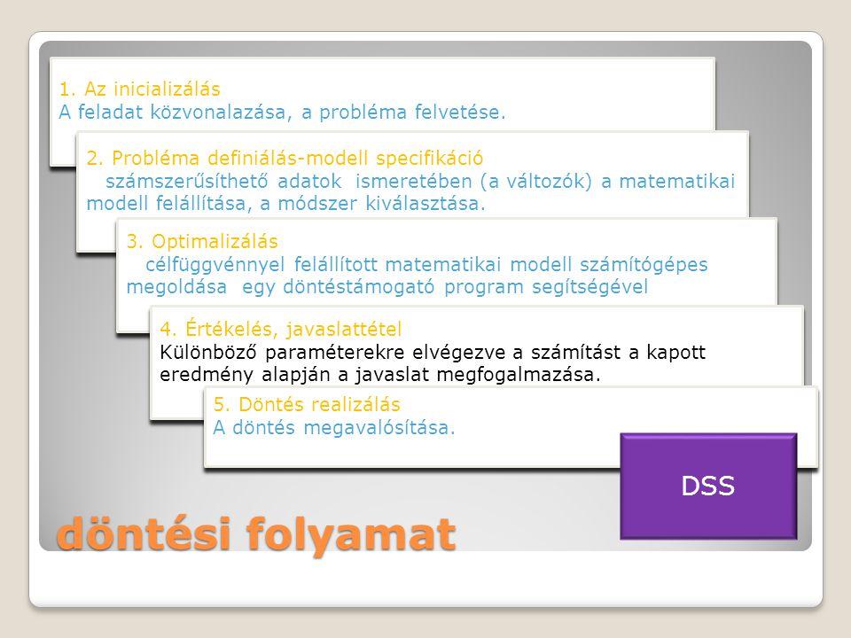 döntési folyamat 1.Az inicializálás A feladat közvonalazása, a probléma felvetése.