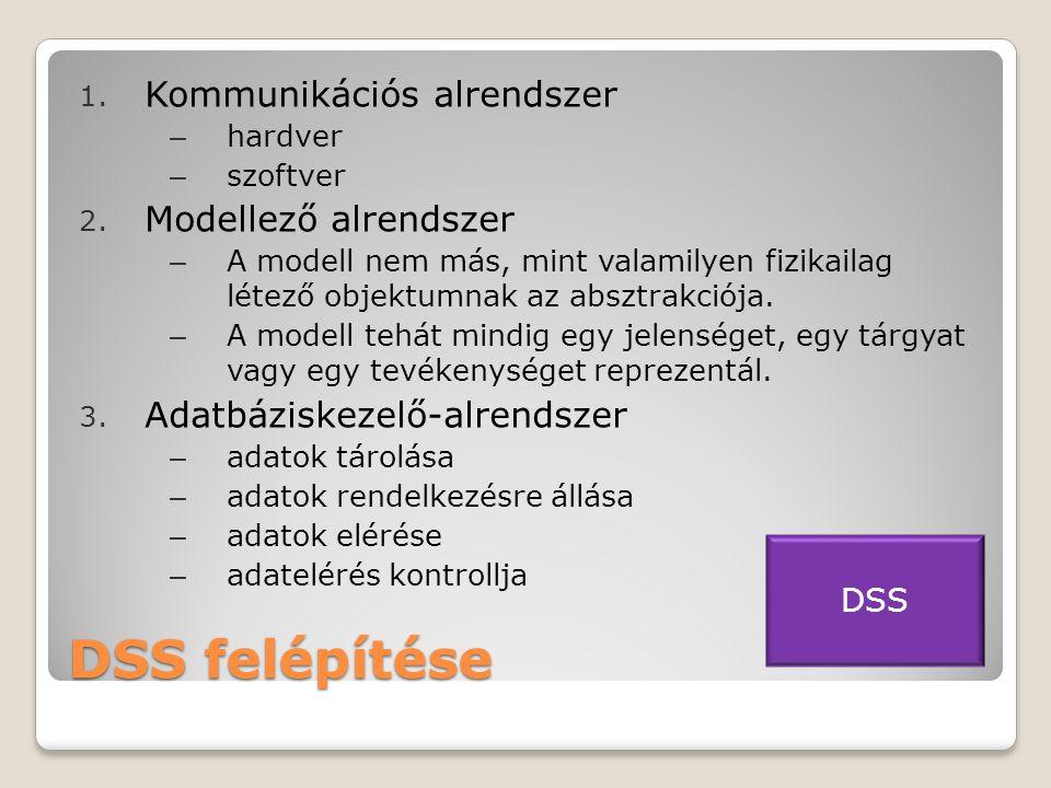 DSS felépítése 1.Kommunikációs alrendszer – hardver – szoftver 2.