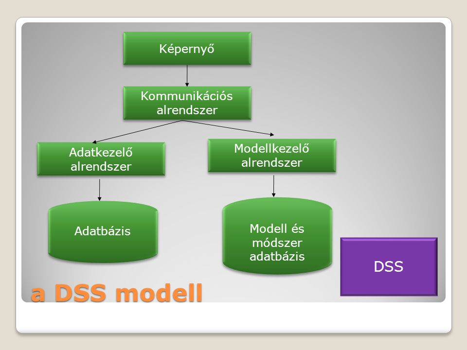 a DSS modell Képernyő Kommunikációs alrendszer Adatkezelő alrendszer Modellkezelő alrendszer Modell és módszer adatbázis Adatbázis DSS