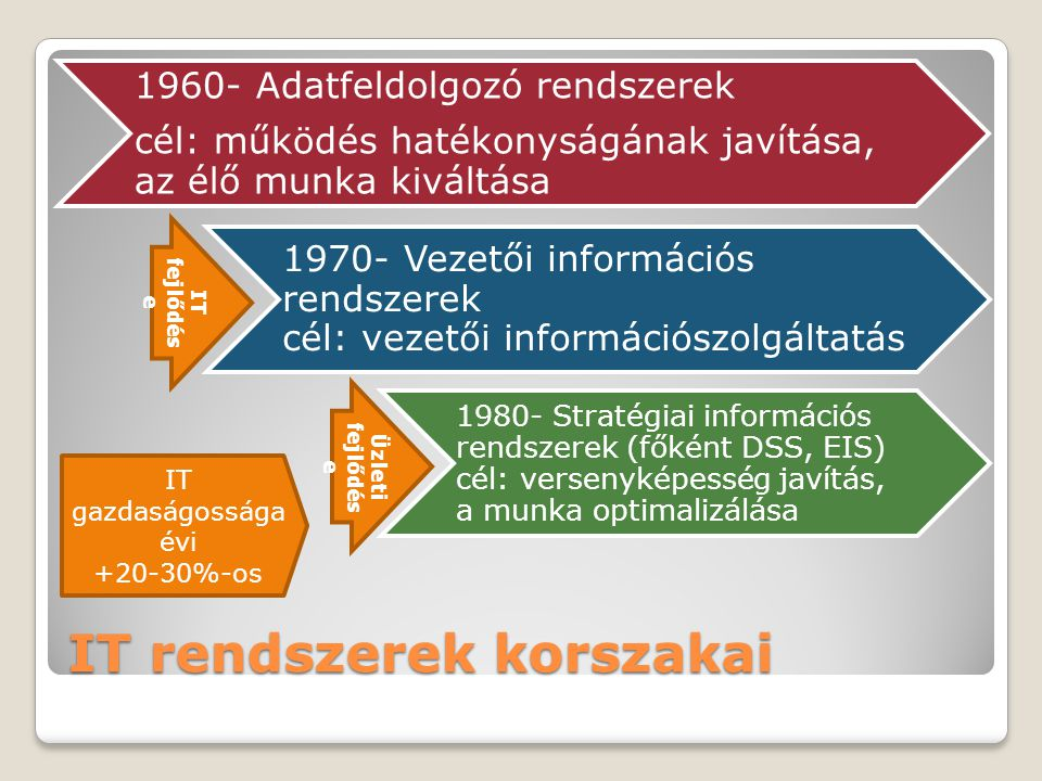 IT rendszerek korszakai 1960- Adatfeldolgozó rendszerek cél: működés hatékonyságának javítása, az élő munka kiváltása 1970- Vezetői információs rendszerek cél: vezetői információszolgáltatás 1980- Stratégiai információs rendszerek (főként DSS, EIS) cél: versenyképesség javítás, a munka optimalizálása IT fejlődés e Üzleti fejlődés e IT gazdaságossága évi +20-30%-os