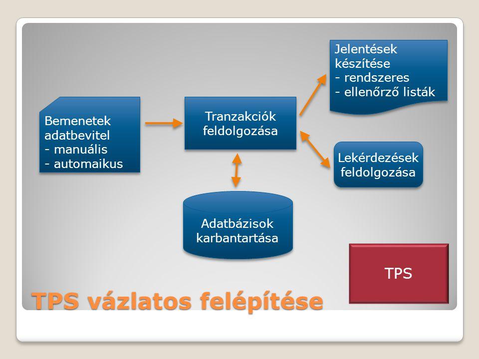 TPS vázlatos felépítése Bemenetek adatbevitel - manuális - automaikus Bemenetek adatbevitel - manuális - automaikus Tranzakciók feldolgozása Adatbázisok karbantartása Lekérdezések feldolgozása Jelentések készítése - rendszeres - ellenőrző listák Jelentések készítése - rendszeres - ellenőrző listák TPS
