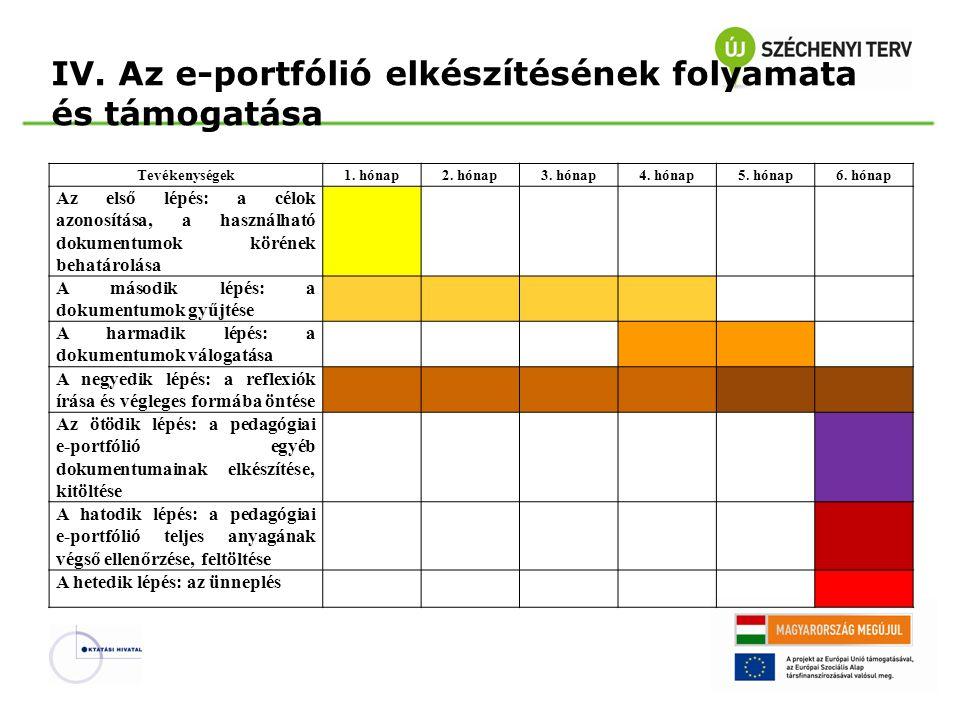 IV. Az e-portfólió elkészítésének folyamata és támogatása Tevékenységek1. hónap2. hónap3. hónap4. hónap5. hónap6. hónap Az első lépés: a célok azonosí