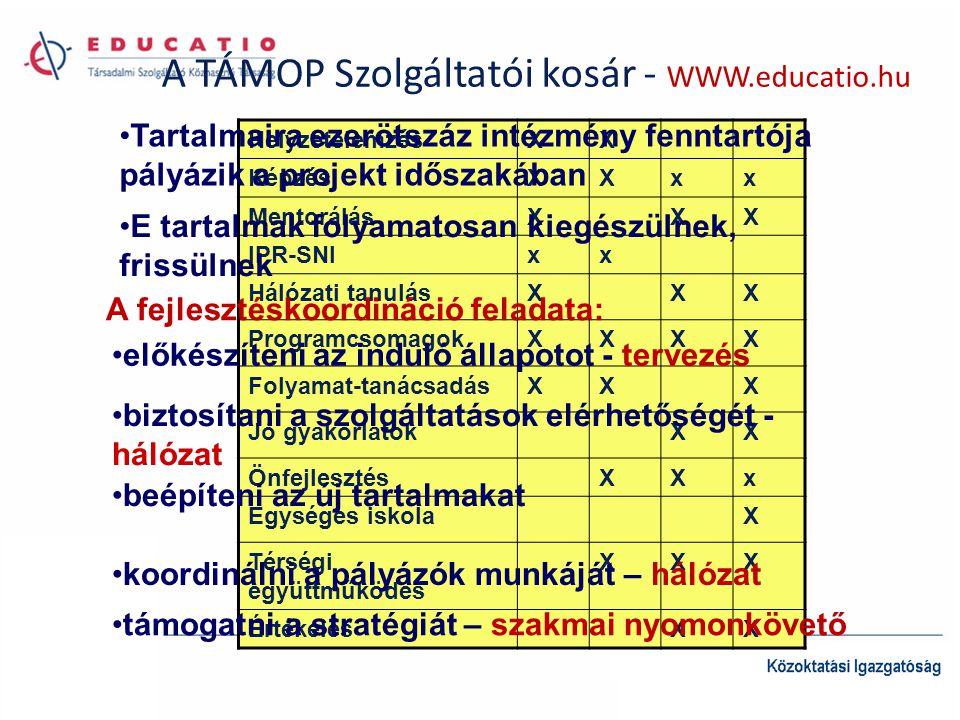 A TÁMOP Szolgáltatói kosár - WWW.educatio.hu HelyzetelemzésXX KépzésXXxx MentorálásXXX IPR-SNIxx Hálózati tanulásXXX ProgramcsomagokXXXX Folyamat-tanácsadásXXX Jó gyakorlatokXX ÖnfejlesztésXXx Egységes iskolaX Térségi együttműködés XXX ÉrtékelésXX •Tartalmaira ezerötszáz intézmény fenntartója pályázik a projekt időszakában •E tartalmak folyamatosan kiegészülnek, frissülnek A fejlesztéskoordináció feladata: •előkészíteni az induló állapotot - tervezés •biztosítani a szolgáltatások elérhetőségét - hálózat •beépíteni az új tartalmakat •koordinálni a pályázók munkáját – hálózat •támogatni a stratégiát – szakmai nyomonkövető