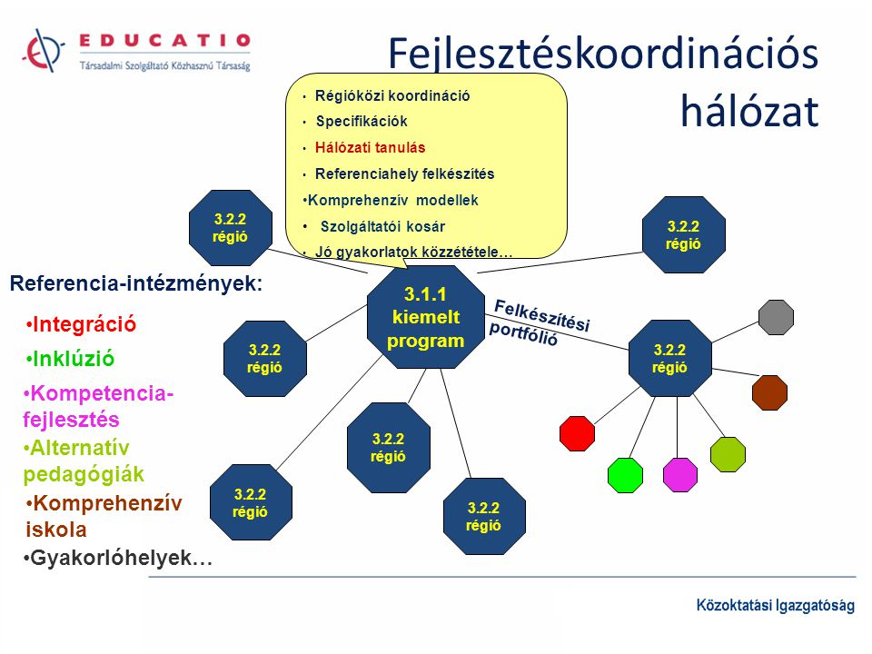 Fejlesztéskoordinációs hálózat 3.1.1 kiemelt program 3.2.2 régió 3.2.2 régió 3.2.2 régió 3.2.2 régió 3.2.2 régió 3.2.2 régió 3.2.2 régió • Régióközi koordináció • Specifikációk • Hálózati tanulás • Referenciahely felkészítés •Komprehenzív modellek • Szolgáltatói kosár • Jó gyakorlatok közzététele… Felkészítési portfólió Referencia-intézmények: •Integráció •Inklúzió •Kompetencia- fejlesztés •Alternatív pedagógiák •Komprehenzív iskola •Gyakorlóhelyek…