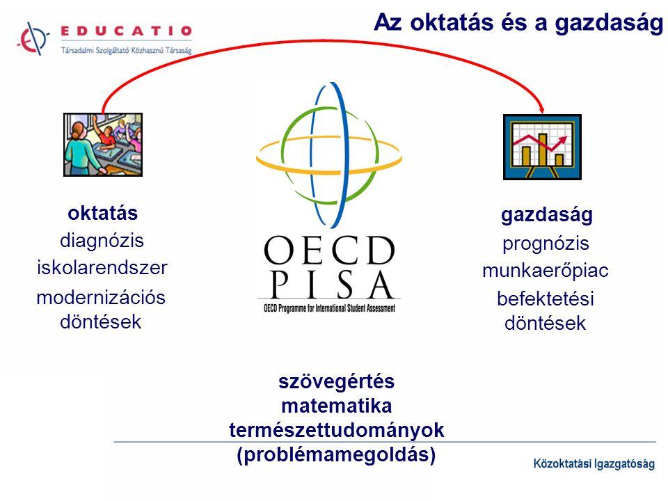 szövegértés matematika természettudományok (problémamegoldás) oktatás gazdaság diagnózis prognózis iskolarendszer munkaerőpiac modernizációs döntések befektetési döntések Az oktatás és a gazdaság