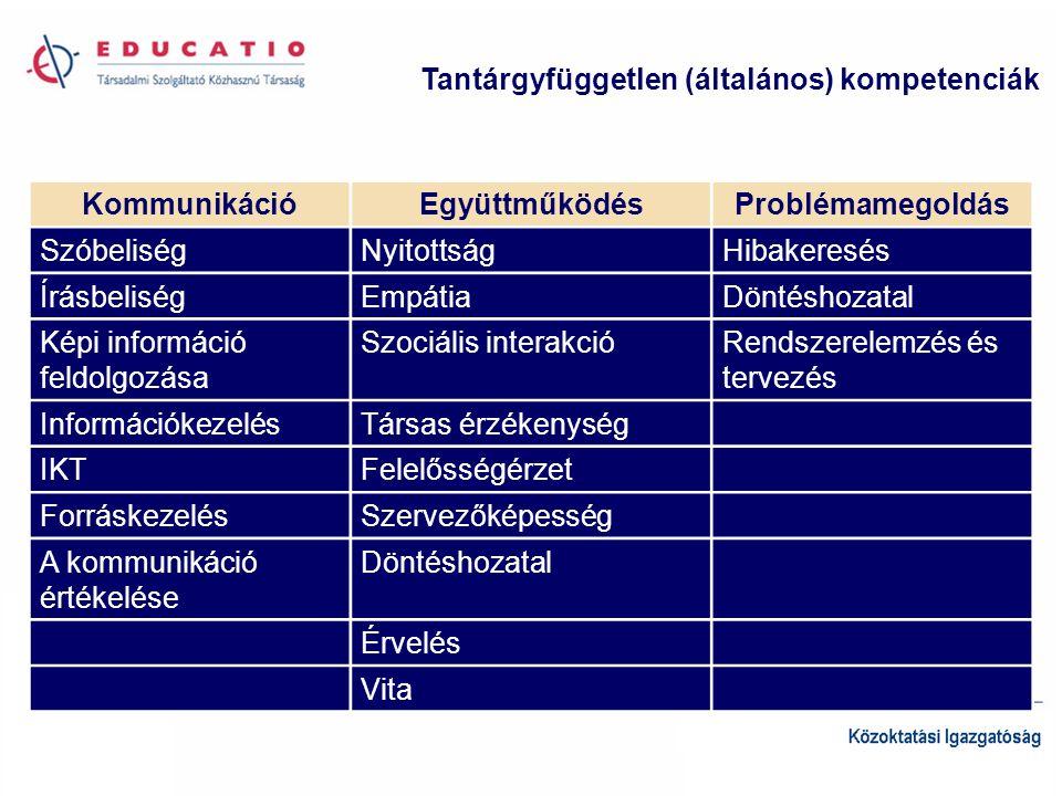 Az Új Magyarország Fejlesztési Terv közoktatás-fejlesztési céljai •A kulcskompetenciák hatékony fejlesztése, a kompetencia alapú oktatás módszertani kultúrájának meghonosítása •A területi különbségek és a szegregáció csökkentése, törekvés az egyenlő hozzáférés biztosítására •A források költséghatékony felhasználása •A teljesítmények mérése, alulteljesítés esetén beavatkozás •Hálózati tanulás támogatása, jó gyakorlatok és szolgáltatások biztosítása