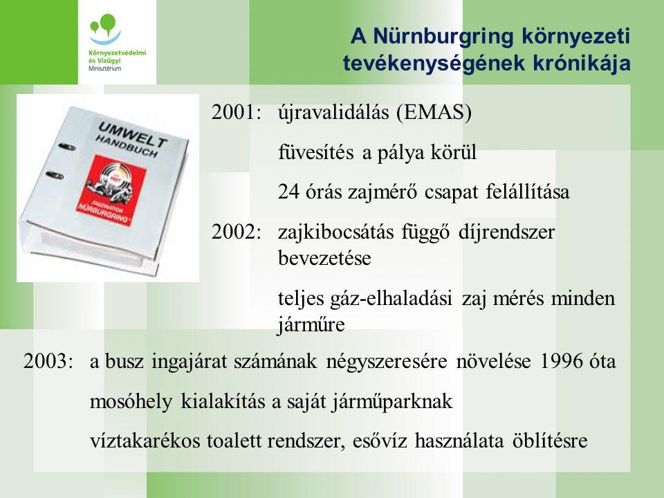 A Nürnburgring környezeti tevékenységének krónikája 2001: újravalidálás (EMAS) füvesítés a pálya körül 24 órás zajmérő csapat felállítása 2002:zajkibocsátás függő díjrendszer bevezetése teljes gáz-elhaladási zaj mérés minden járműre 2003:a busz ingajárat számának négyszeresére növelése 1996 óta mosóhely kialakítás a saját járműparknak víztakarékos toalett rendszer, esővíz használata öblítésre
