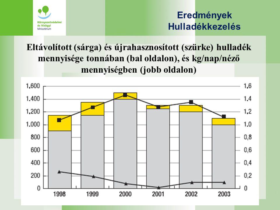 Eredmények Hulladékkezelés Eltávolított (sárga) és újrahasznosított (szürke) hulladék mennyisége tonnában (bal oldalon), és kg/nap/néző mennyiségben (