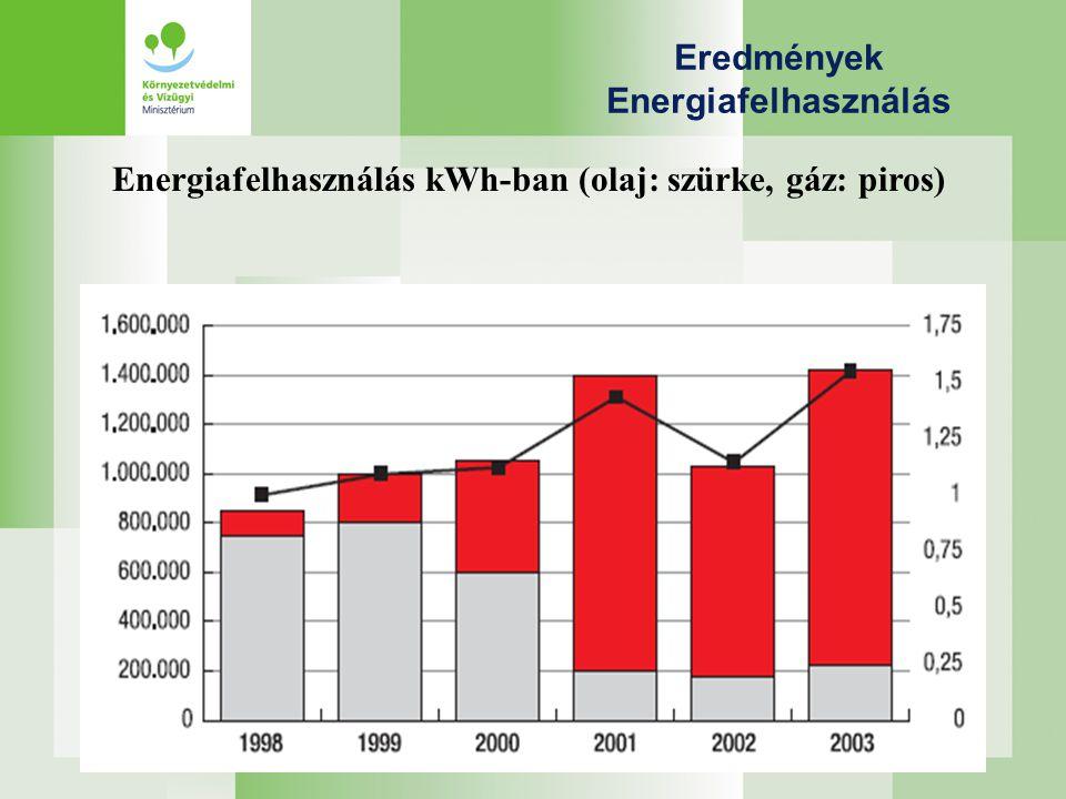 Eredmények Energiafelhasználás Energiafelhasználás kWh-ban (olaj: szürke, gáz: piros)
