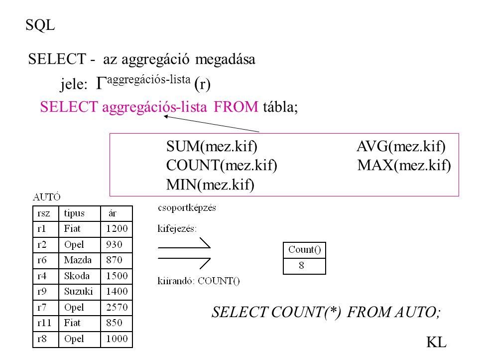SQL KL jele:  aggregációs-lista ( r) SUM(mez.kif) AVG(mez.kif) COUNT(mez.kif) MAX(mez.kif) MIN(mez.kif) SELECT COUNT(*) FROM AUTO; SELECT - az aggreg