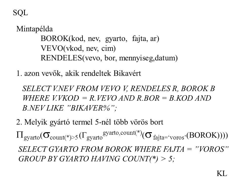SQL KL Mintapélda BOROK(kod, nev, gyarto, fajta, ar) VEVO(vkod, nev, cim) RENDELES(vevo, bor, mennyiseg,datum) 1. azon vevők, akik rendeltek Bikavért